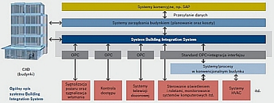 Bis (Building Integration System) Bosch